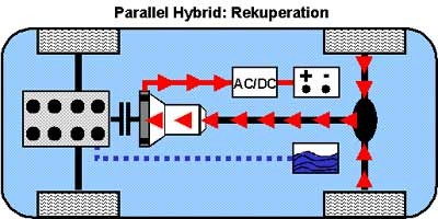 Rekuperation beim Parallel-Hybrid