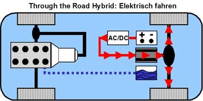Elektrisch Fahren beim Through the Road Hybrid