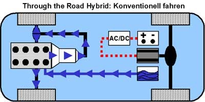 Konventionelles Fahren beim Through the Road Hybrid