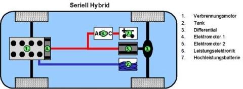 Hybridauto Aufbau